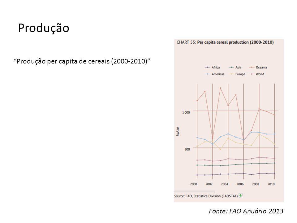 Produção Produção per capita de cereais (2000-2010)