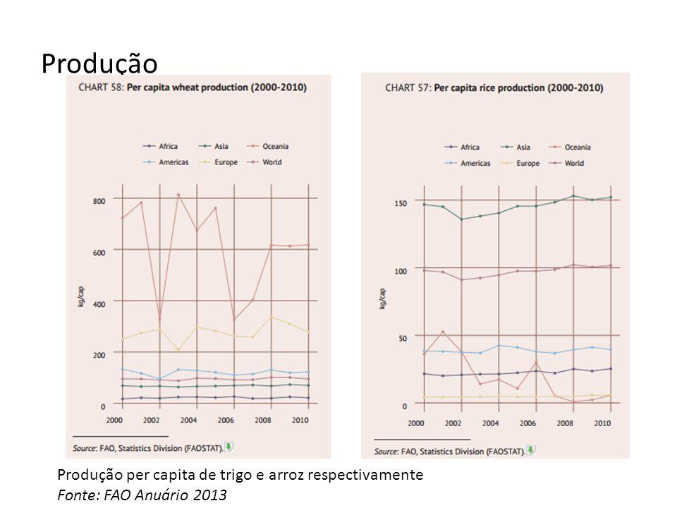 Produção Produção per capita de trigo e arroz respectivamente