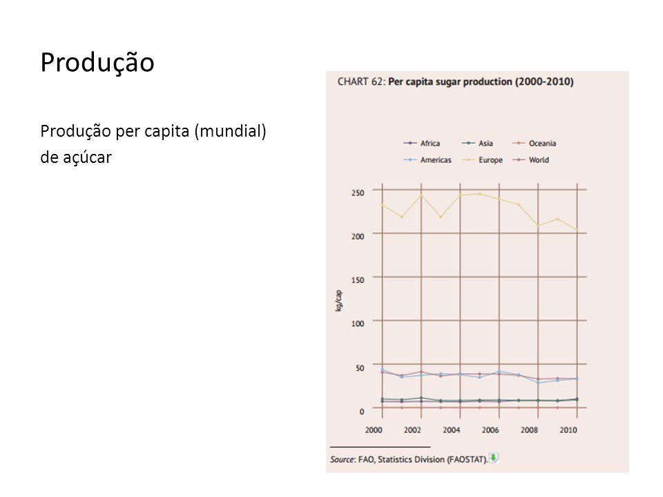 Produção Produção per capita (mundial) de açúcar