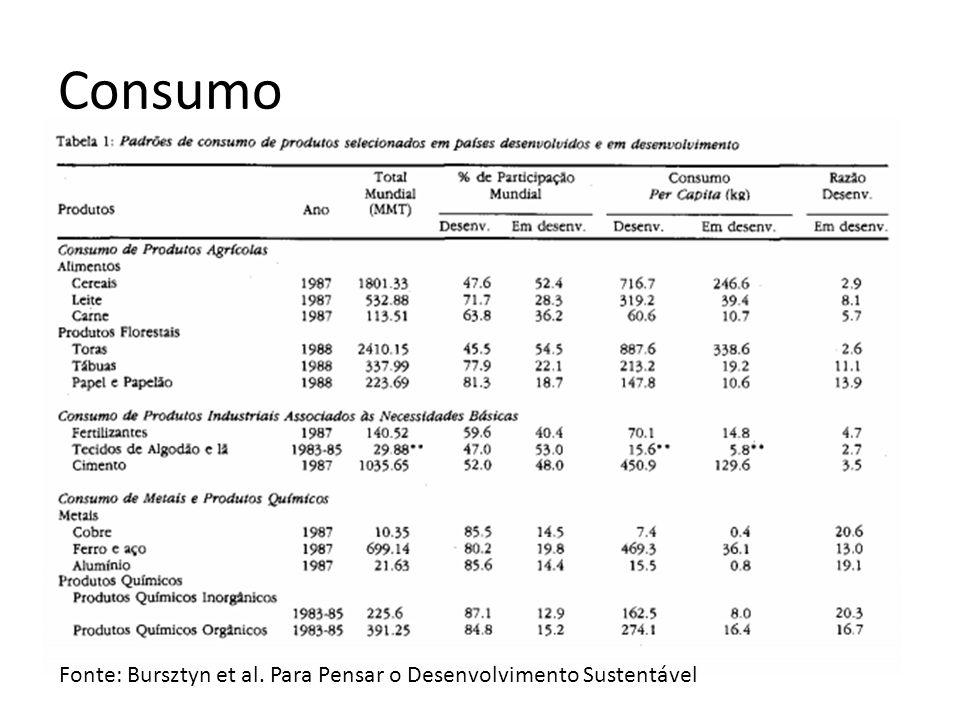 Consumo Fonte: Bursztyn et al. Para Pensar o Desenvolvimento Sustentável