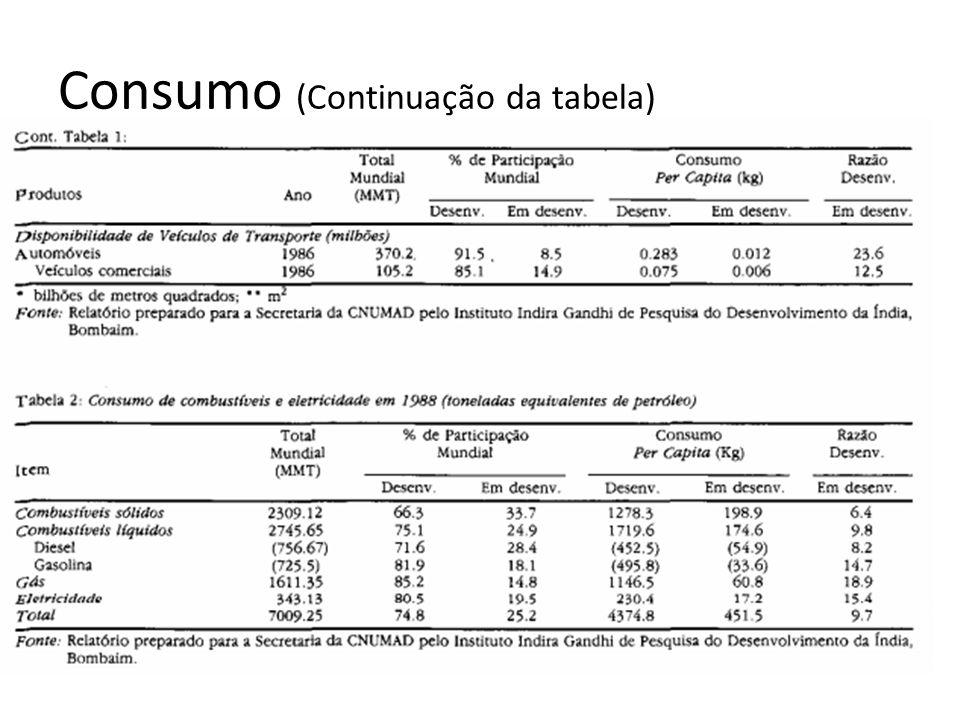 Consumo (Continuação da tabela)