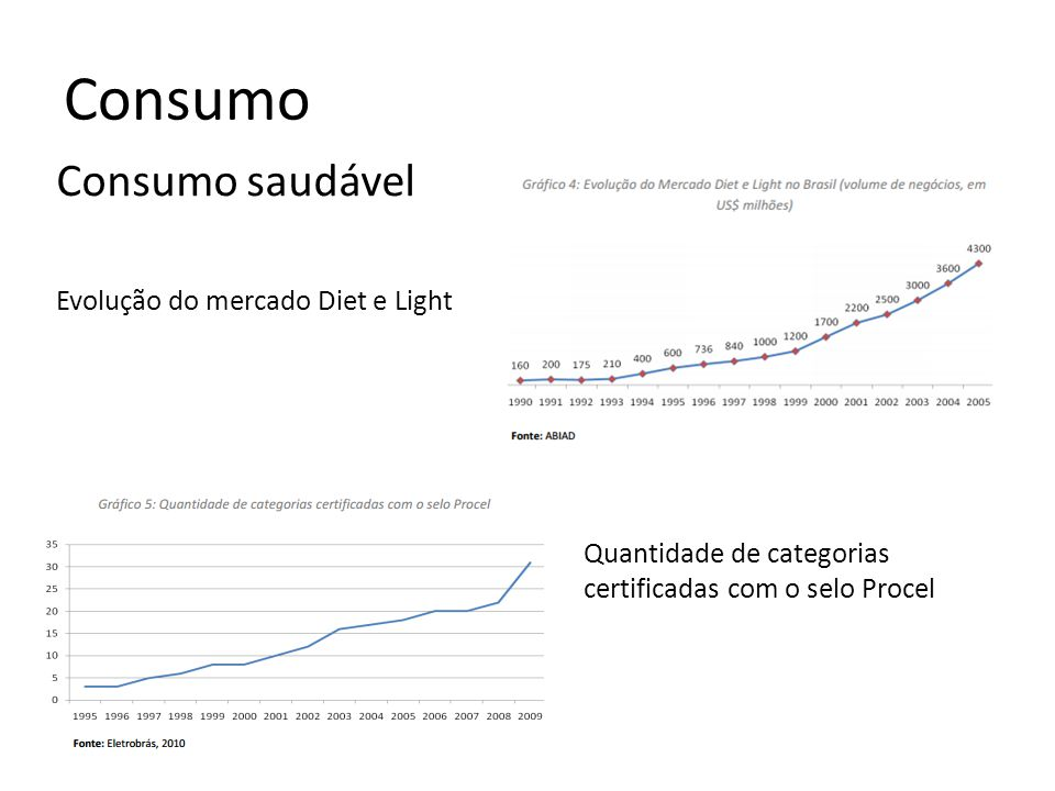 Consumo Consumo saudável Evolução do mercado Diet e Light