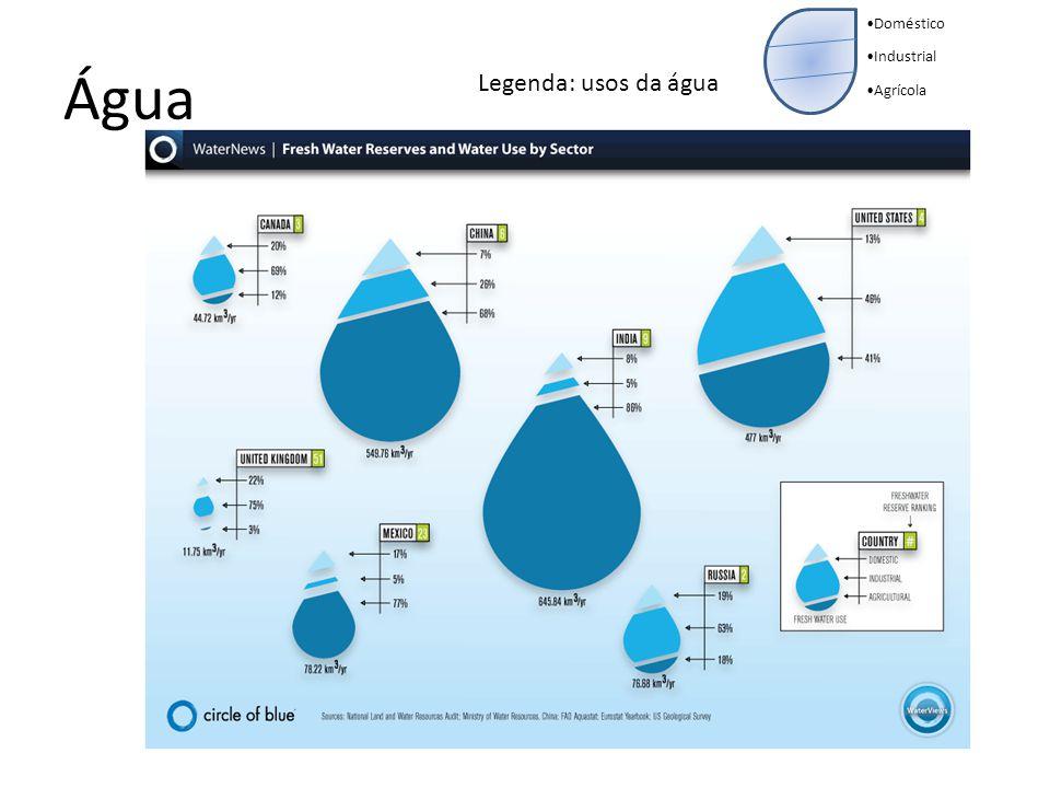Doméstico Industrial Agrícola Água Legenda: usos da água