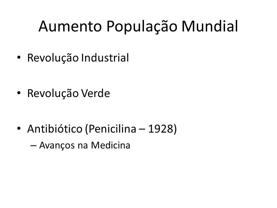 Aumento População Mundial