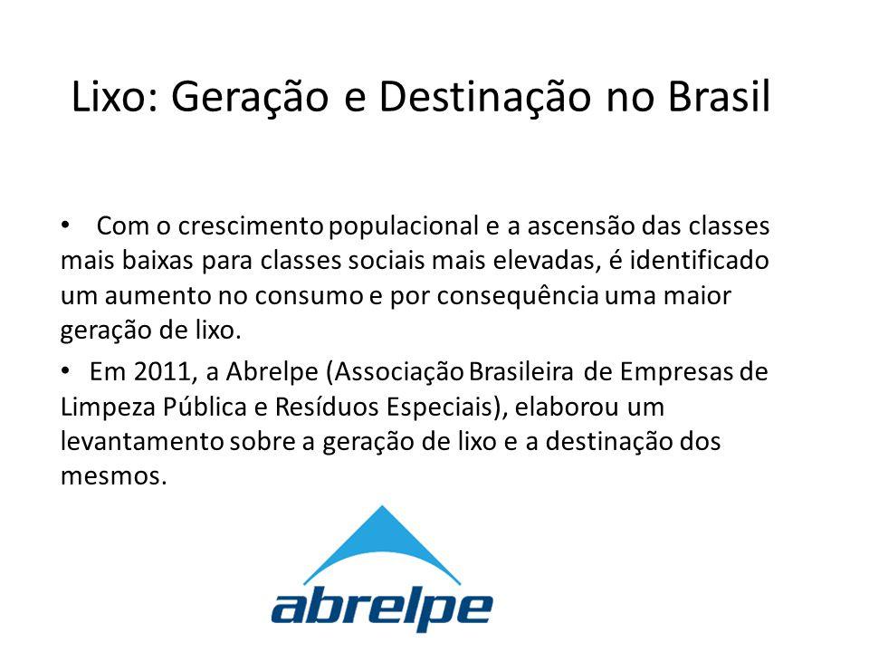 Lixo: Geração e Destinação no Brasil