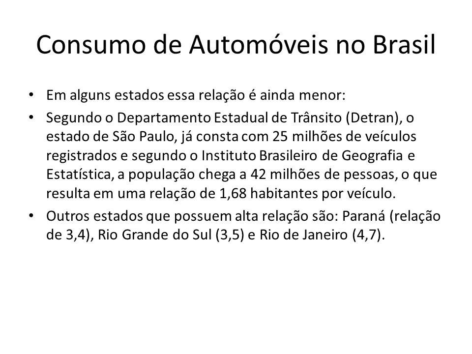 Consumo de Automóveis no Brasil