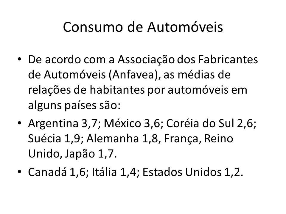 Consumo de Automóveis