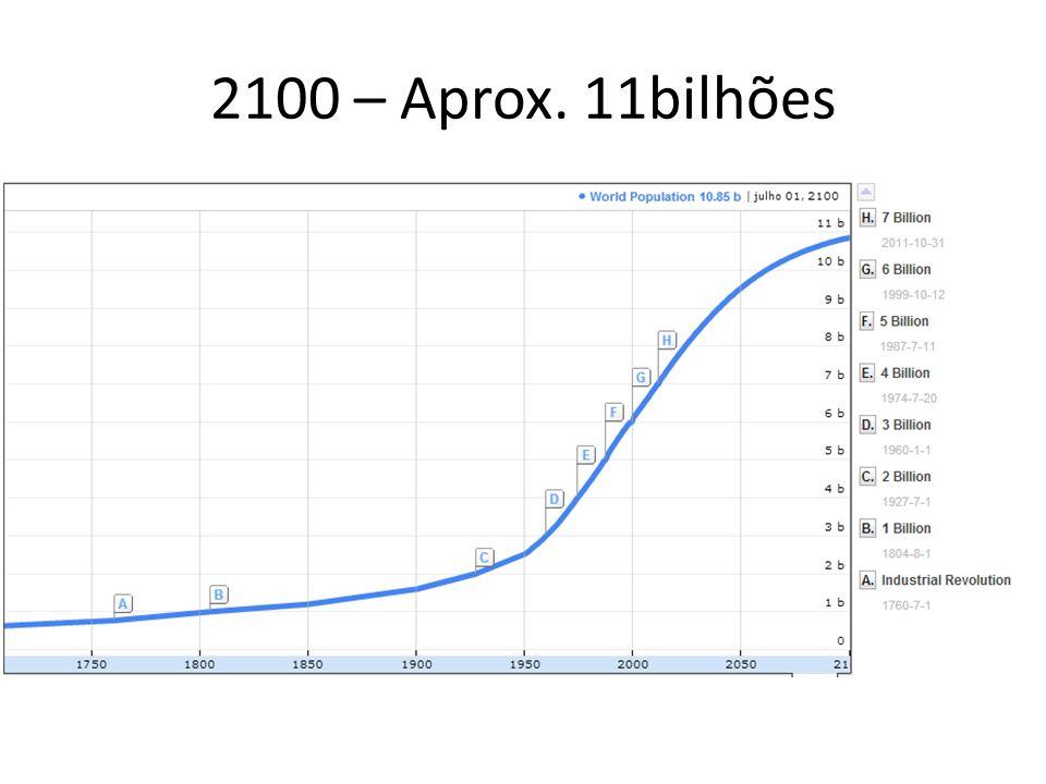 2100 – Aprox. 11bilhões