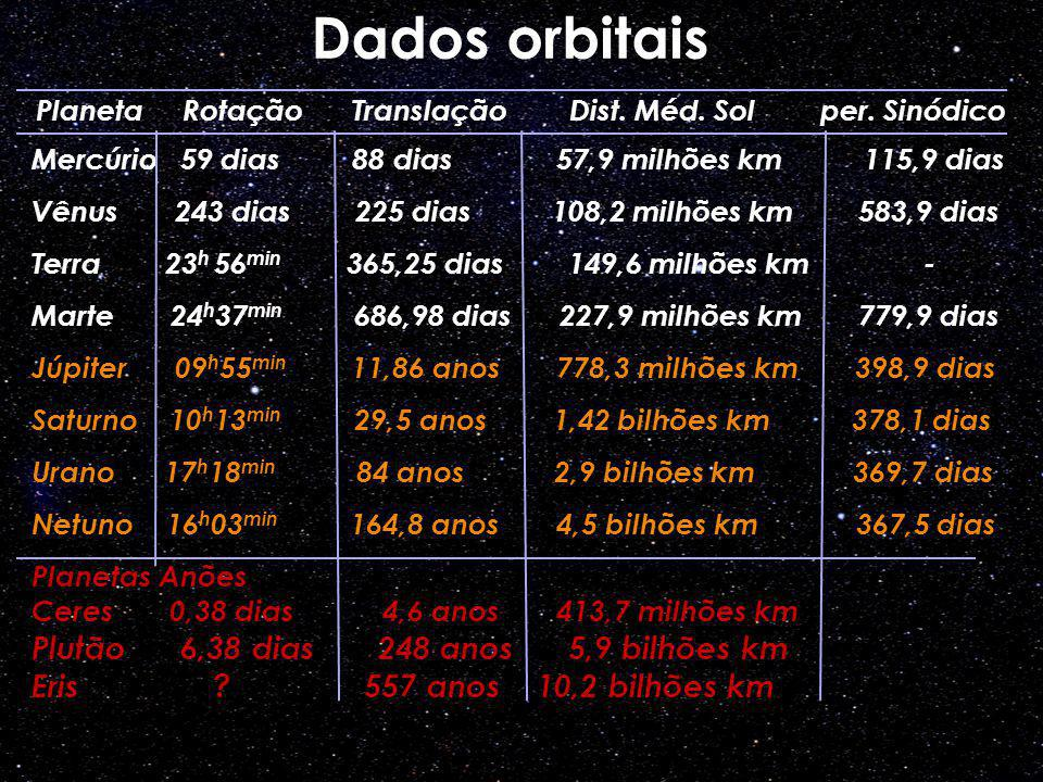 Dados orbitais Mercúrio 59 dias 88 dias 57,9 milhões km 115,9 dias