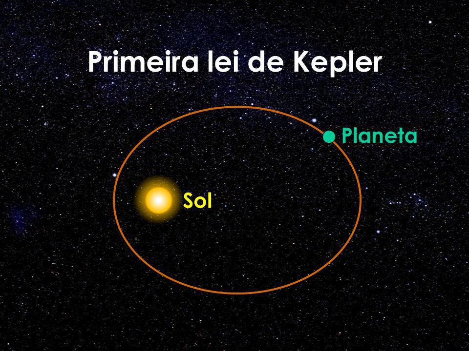 Primeira lei de Kepler Planeta Sol