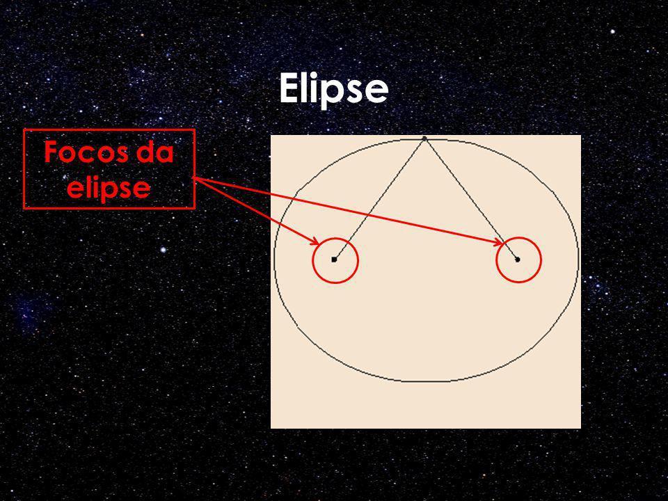 Elipse Focos da elipse Crédito da figura: Wikipedia
