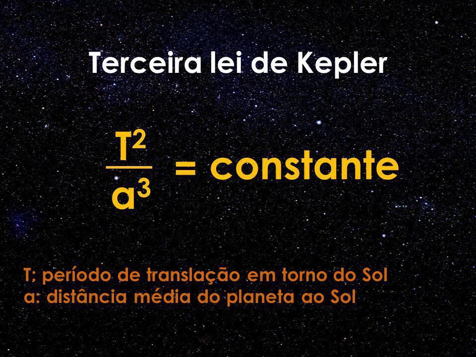 T2 constante = a3 Terceira lei de Kepler