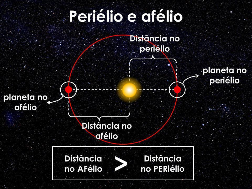 > Periélio e afélio Distância no periélio planeta no periélio