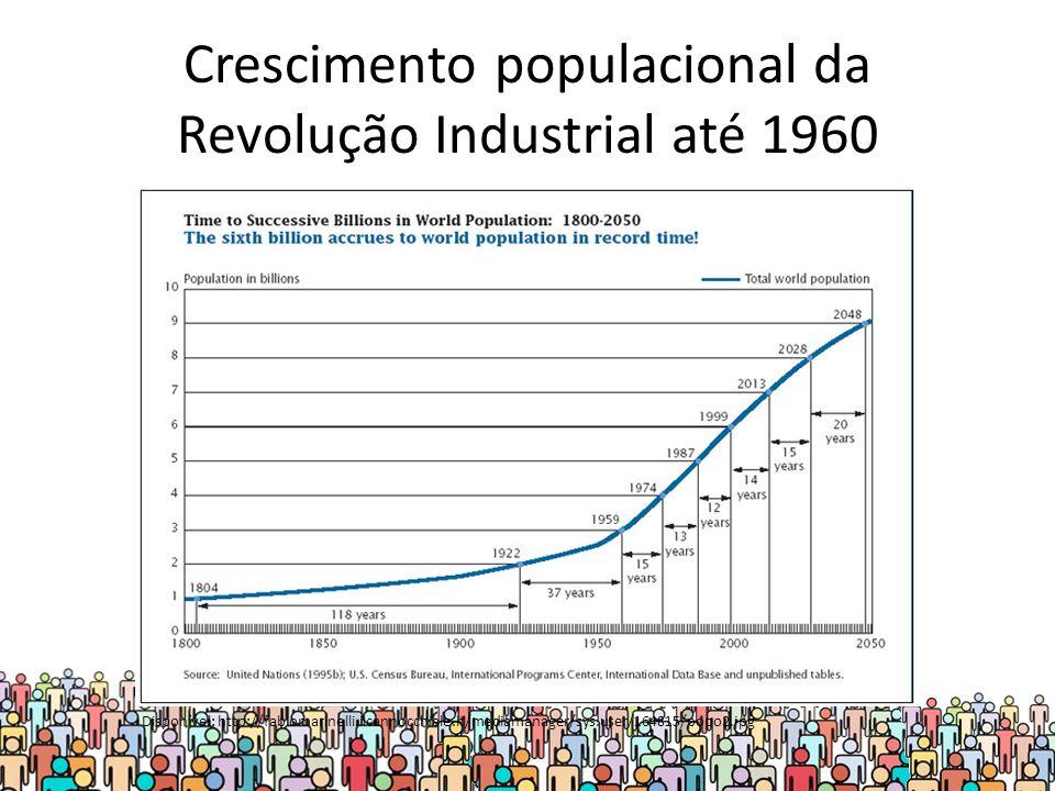Crescimento populacional da Revolução Industrial até 1960