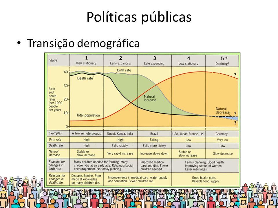 Políticas públicas Transição demográfica