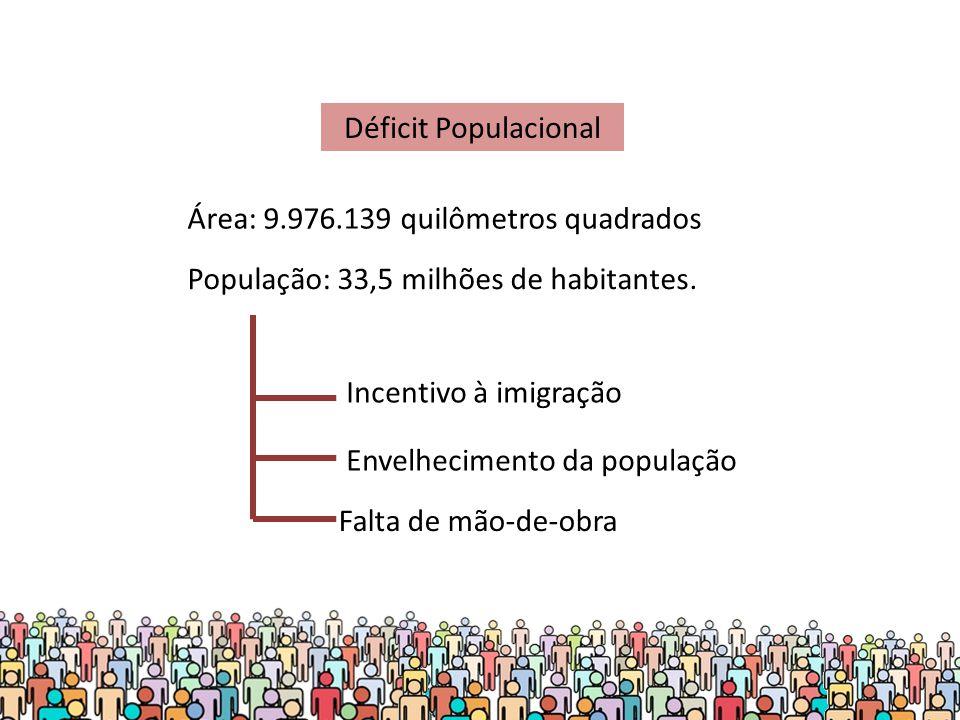 Déficit Populacional Área: 9.976.139 quilômetros quadrados. População: 33,5 milhões de habitantes.