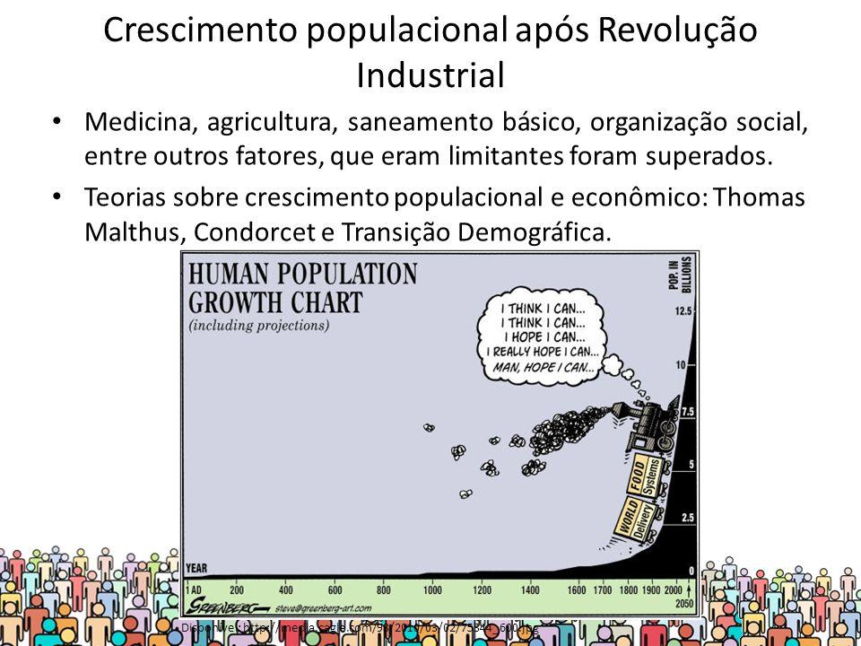 Crescimento populacional após Revolução Industrial