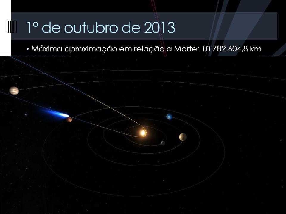 1º de outubro de 2013 Máxima aproximação em relação a Marte: 10.782.604,8 km.
