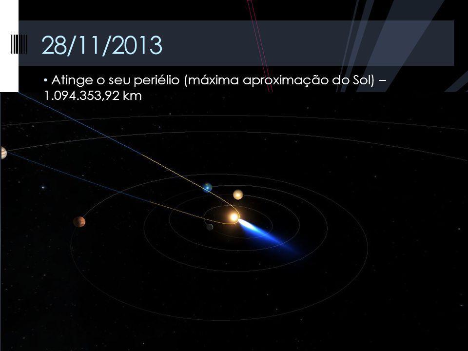 28/11/2013 Atinge o seu periélio (máxima aproximação do Sol) – 1.094.353,92 km.