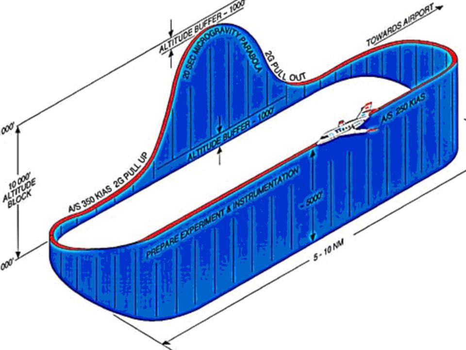 Fonte: http://www.asc-csa.gc.ca/eng/sciences/parabolic.asp