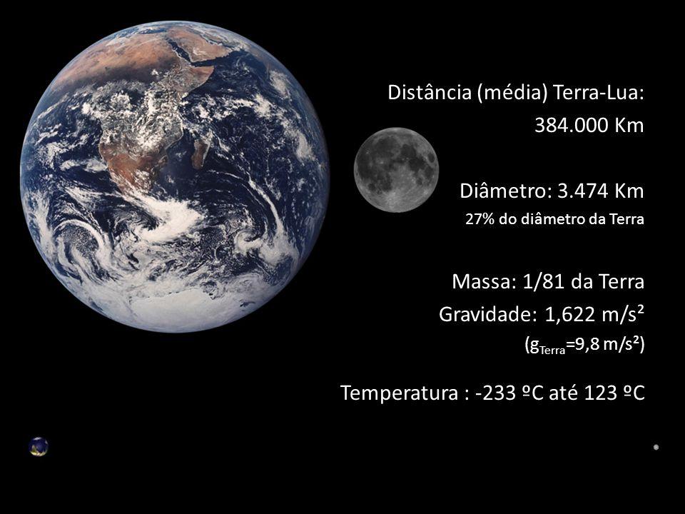 Distância (média) Terra-Lua: 384.000 Km Diâmetro: 3.474 Km