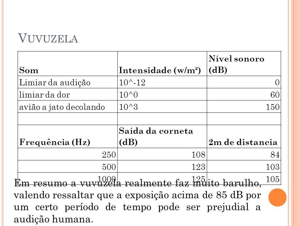 Vuvuzela Som. Intensidade (w/m²) Nível sonoro (dB) Limiar da audição. 10^-12. limiar da dor. 10^0.