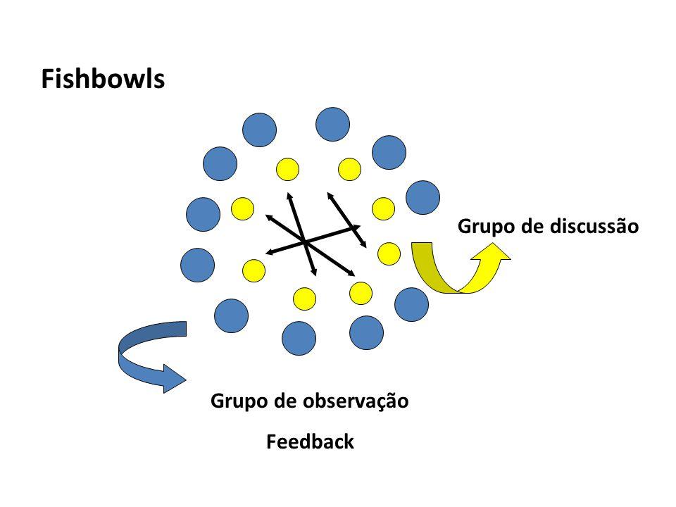 Fishbowls Grupo de discussão Grupo de observação Feedback
