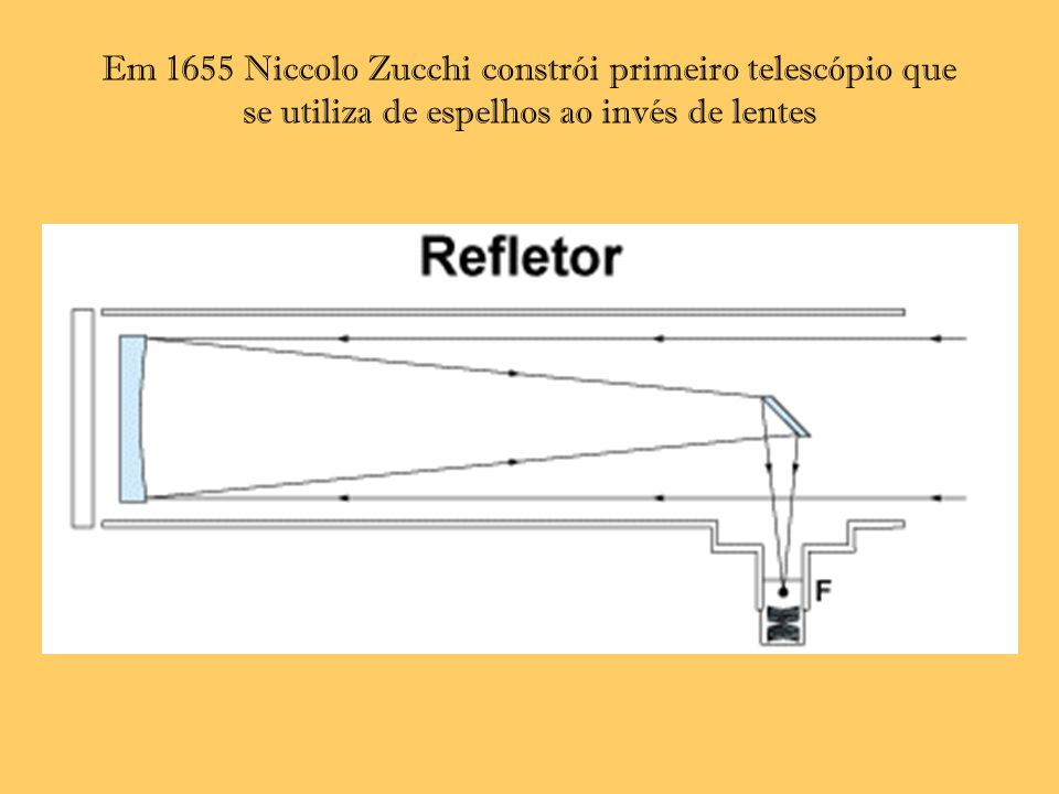 Em 1655 Niccolo Zucchi constrói primeiro telescópio que se utiliza de espelhos ao invés de lentes