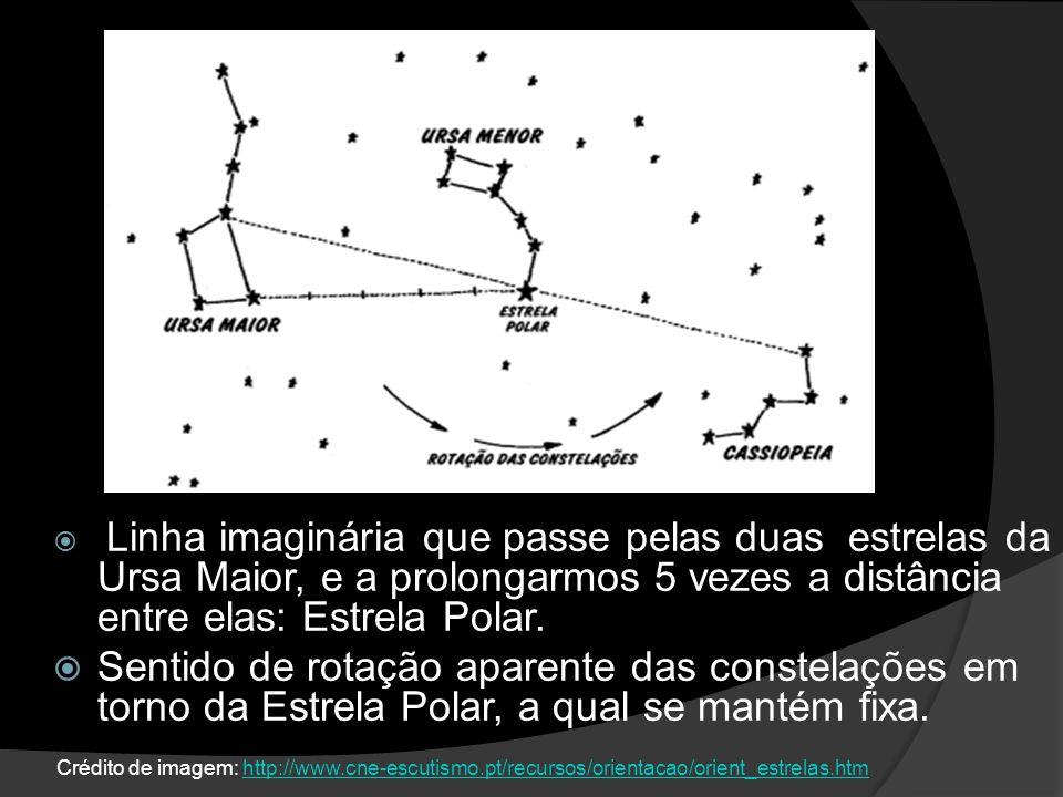 Linha imaginária que passe pelas duas estrelas da Ursa Maior, e a prolongarmos 5 vezes a distância entre elas: Estrela Polar.