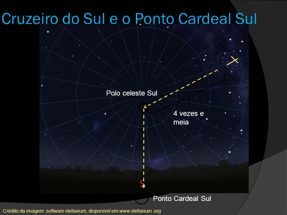 Cruzeiro do Sul e o Ponto Cardeal Sul