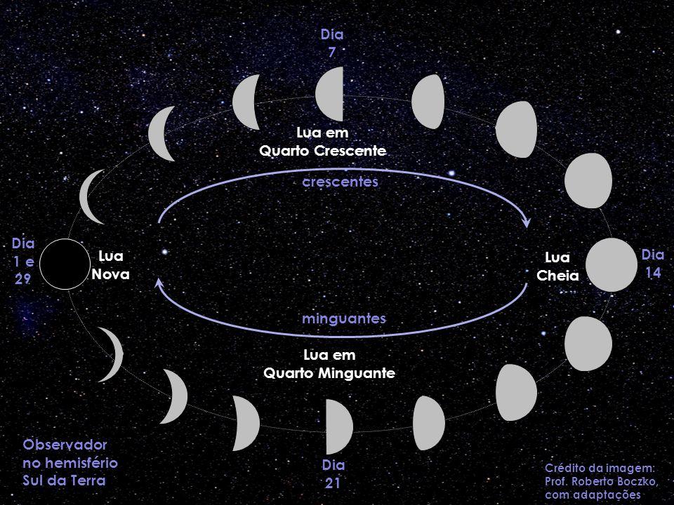 Observador no hemisfério Sul da Terra
