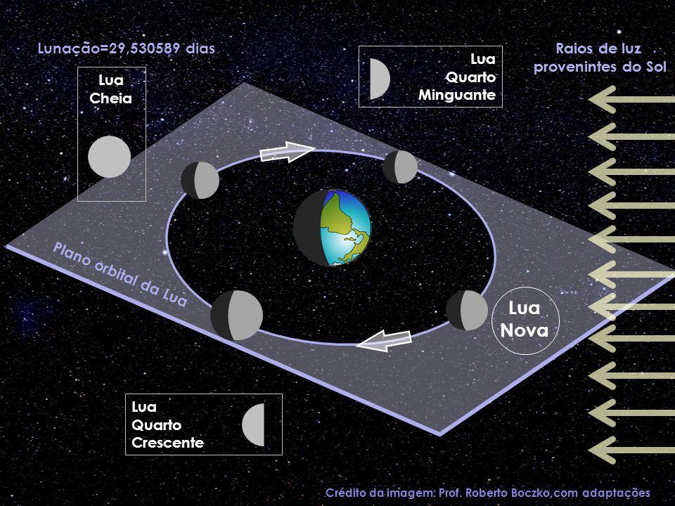Lua Nova Lunação=29,530589 dias Raios de luz provenintes do Sol