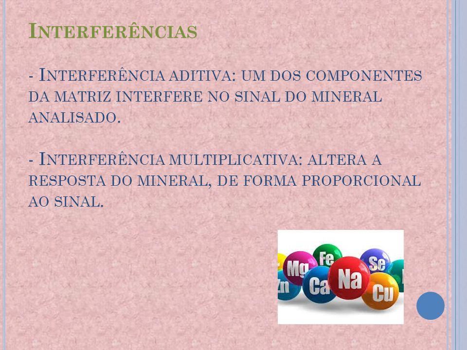 Interferências - Interferência aditiva: um dos componentes da matriz interfere no sinal do mineral analisado.