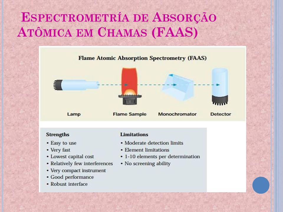 Espectrometría de Absorção Atômica em Chamas (FAAS)