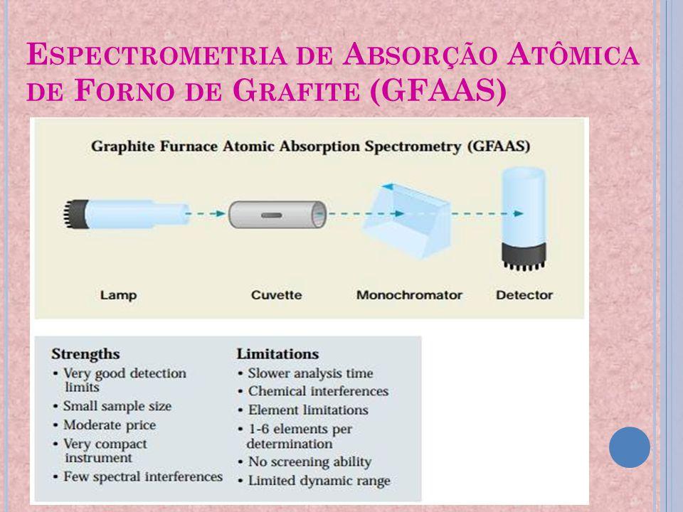 Espectrometria de Absorção Atômica de Forno de Grafite (GFAAS)