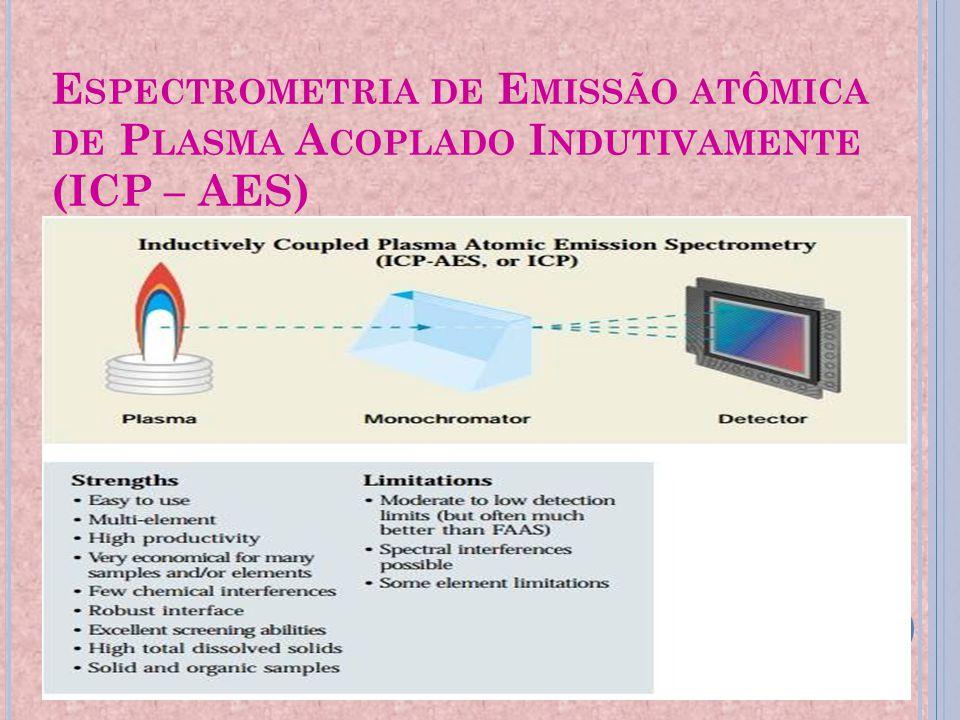 Espectrometria de Emissão atômica de Plasma Acoplado Indutivamente (ICP – AES)