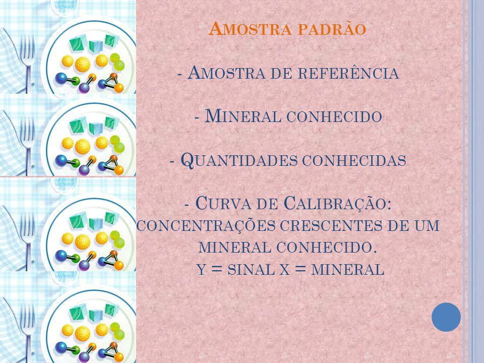 Amostra padrão - Amostra de referência - Mineral conhecido - Quantidades conhecidas - Curva de Calibração: concentrações crescentes de um mineral conhecido.