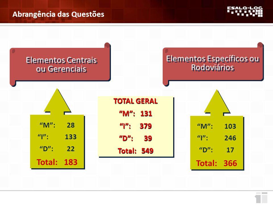 Elementos Centrais ou Gerenciais Elementos Específicos ou Rodoviários