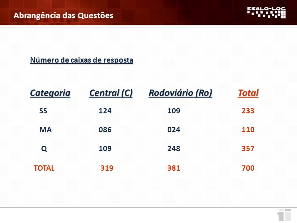 Categoria Central (C) Rodoviário (Ro) Total