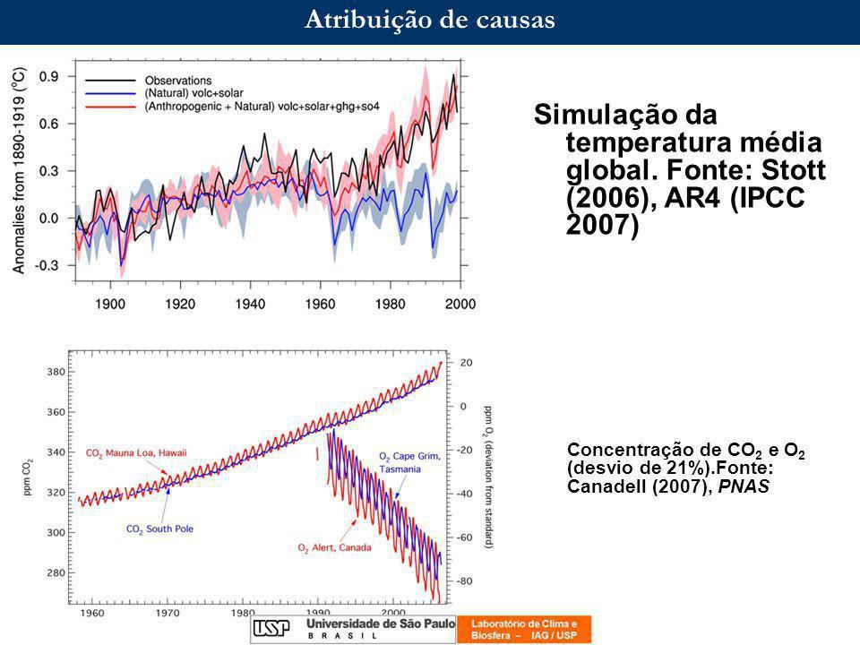 Atribuição de causas Simulação da temperatura média global. Fonte: Stott (2006), AR4 (IPCC 2007)