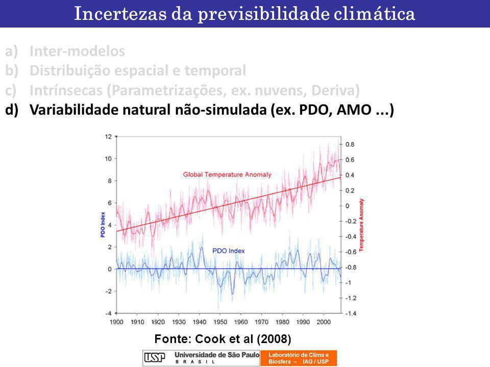 Incertezas da previsibilidade climática