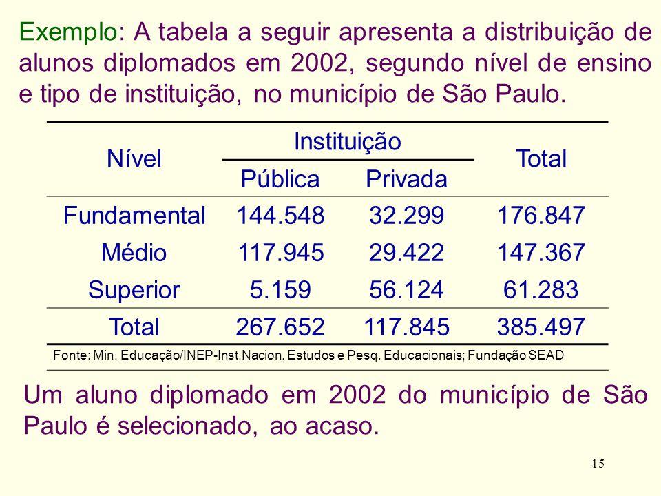 Exemplo: A tabela a seguir apresenta a distribuição de alunos diplomados em 2002, segundo nível de ensino e tipo de instituição, no município de São Paulo.