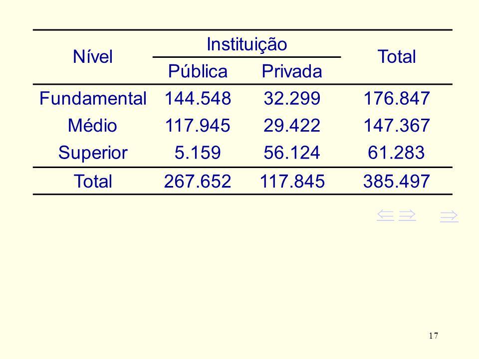 Nível Instituição Total Pública Privada Fundamental 144.548 32.299
