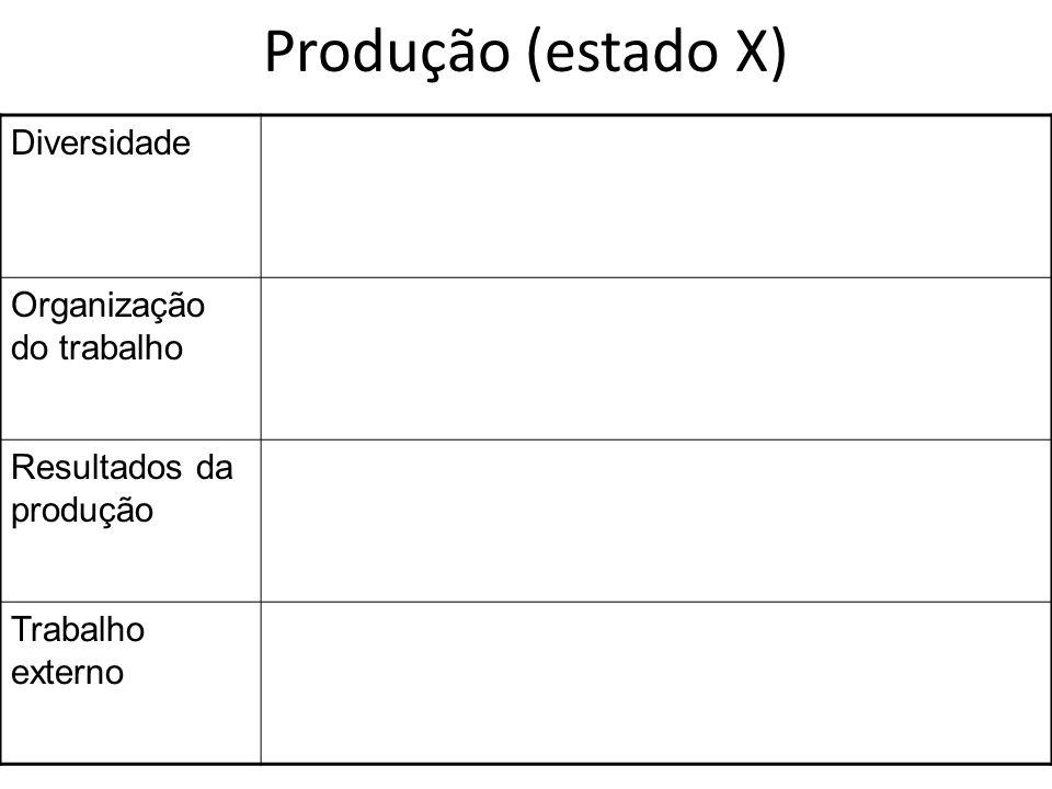 Produção (estado X) Diversidade Organização do trabalho