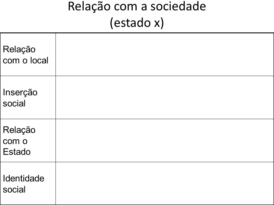 Relação com a sociedade (estado x)