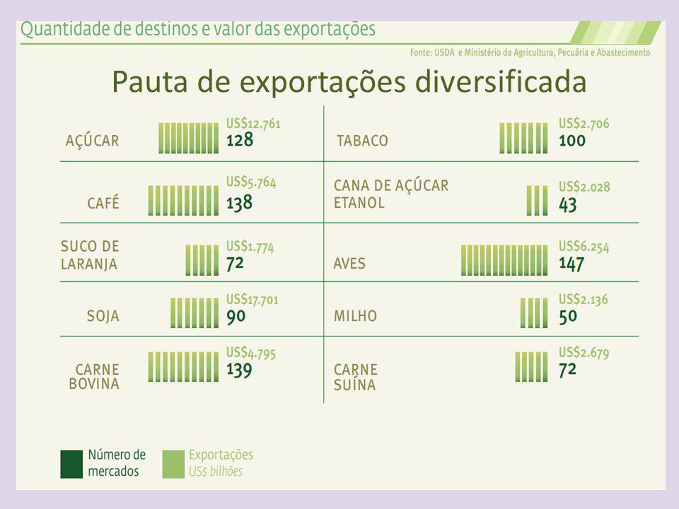 Pauta de exportações diversificada