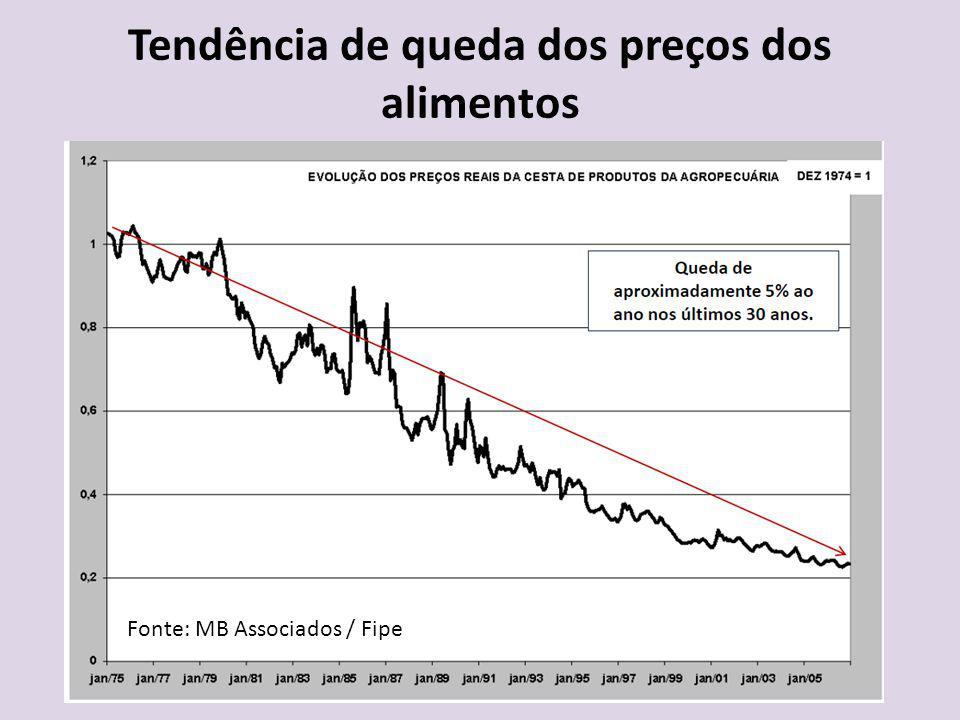 Tendência de queda dos preços dos alimentos