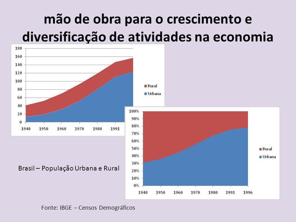 mão de obra para o crescimento e diversificação de atividades na economia