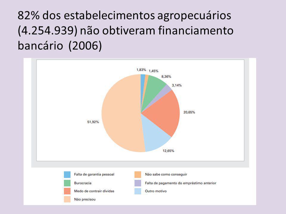 82% dos estabelecimentos agropecuários (4. 254