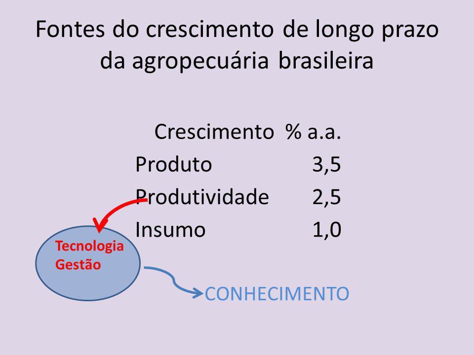 Fontes do crescimento de longo prazo da agropecuária brasileira